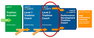 itulevel2coach