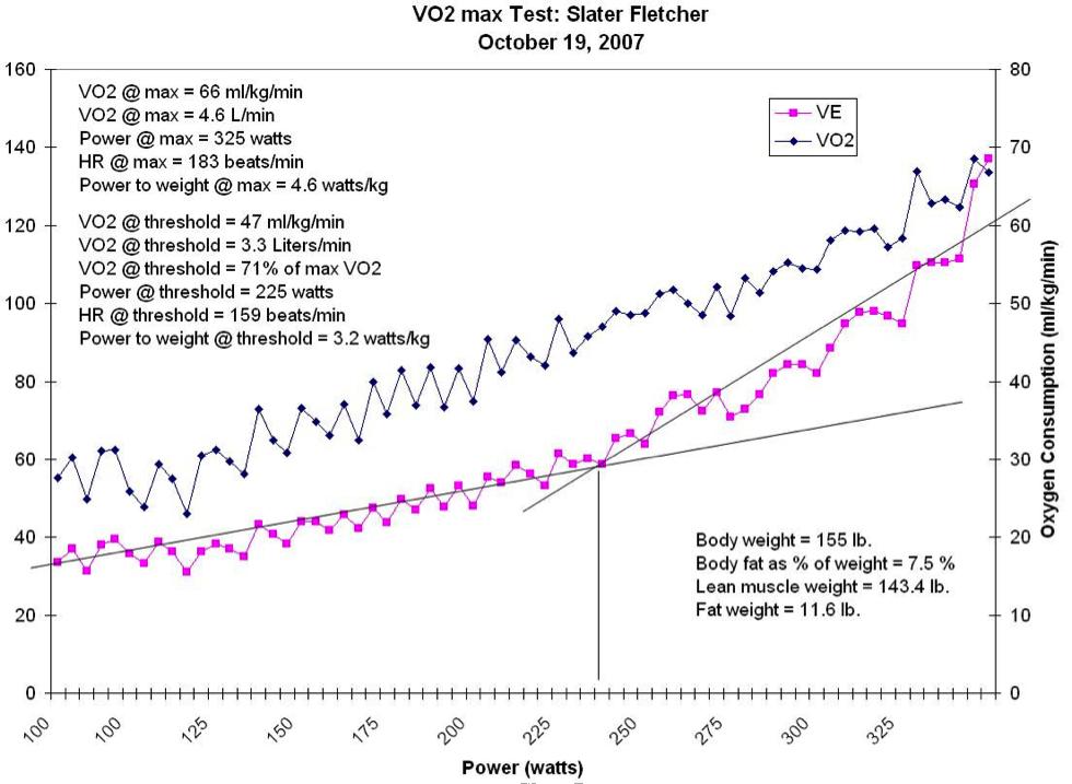 vo2max-test-ergometar