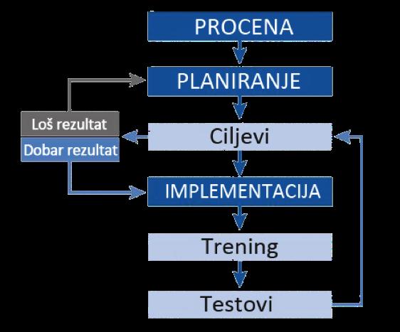 planiranje-evaluacija-treninga