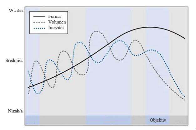 talasasta-periodizacija