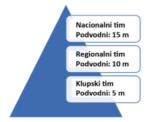 Progresivni tehnički elementi plivača; neophodna dužina izvođenja podvonog kliženja (izvor: www.swimming.org)