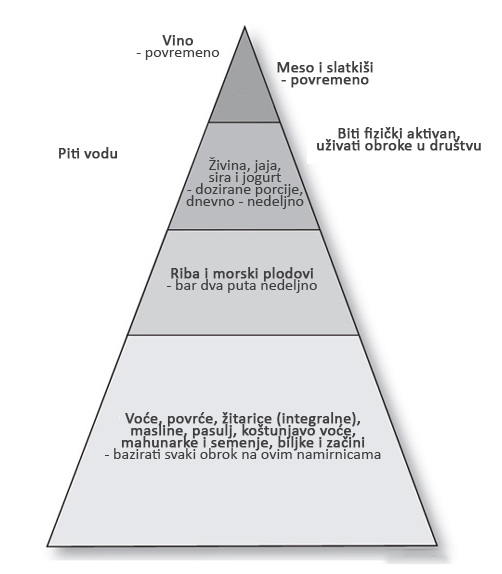 Mediteranska ishrana (prilagođeno iz Death by food pyramid)