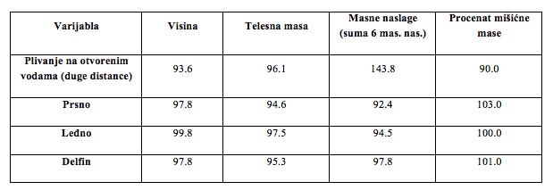Morfološke karakteristike vrhunskih plivača izraženi kao procenat vrednosti kraul tehnike (Akland, 2006)