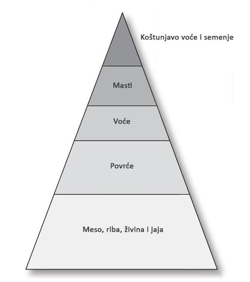 Paleo dijeta (prilagođeno iz: Death by food pyramid)