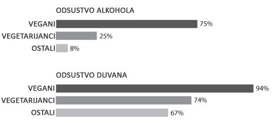 Tabela konzumacije alkohola i duvana kod vegana, vegetarijanaca i omnivora (oni koji jedu sve); izvor: Maria Gacek