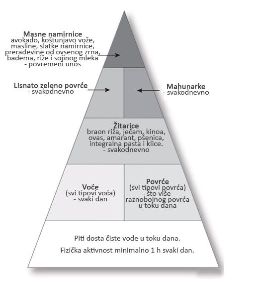 Veganska dijeta (ishrana) (prilagođeno iz Death by food pyramid)