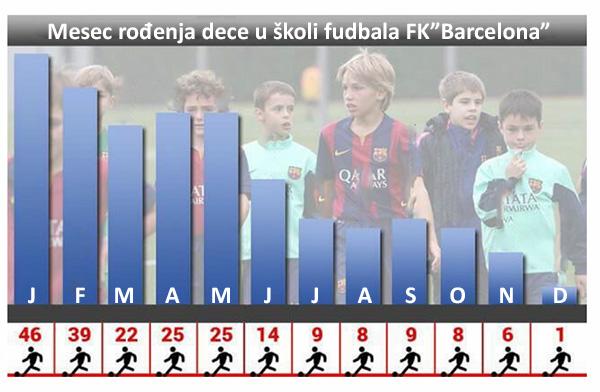 Broj dece škole fudbala Barselone koji su rođeni po određenim mesecima u godini