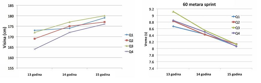 Visina dece i njihova starosna dob; Visina dece i razlike u vremenu sprinta na 60 m