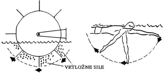 kruzno-veslo