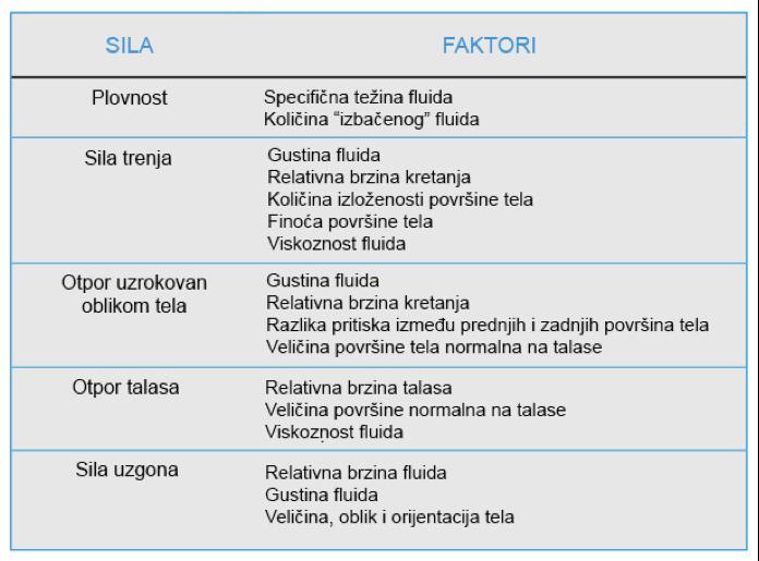 sile-i-faktori