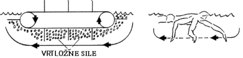 veslo-gusenice